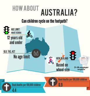Comparison to Australia where it is legal.