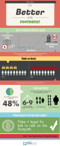 Infographic - Safety
