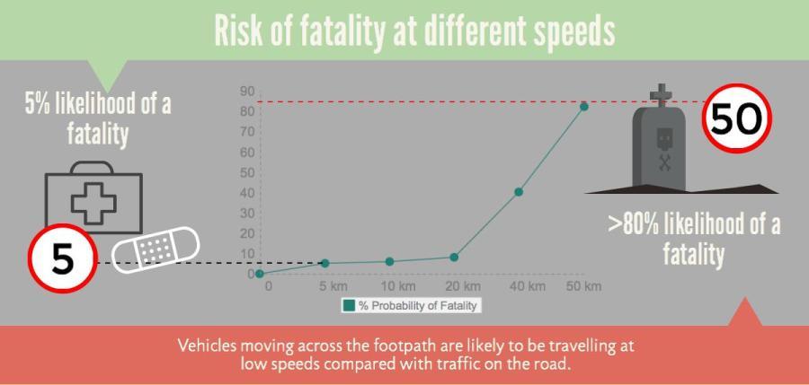 safety-stats_block_2